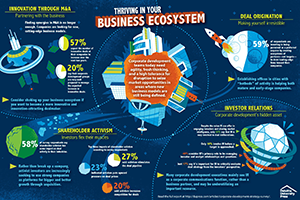 business ecosystems Image