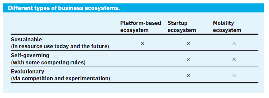 business ecosystems characteristics and types